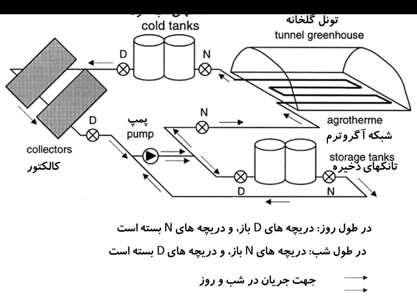 سیستم گرمایشی